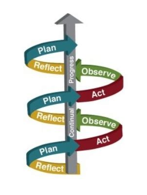 Examples of reflective practice - Reflective practice in